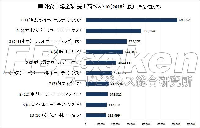 【最新版】外食上場企業ランキング2018(2019年5月作成)/フード ...